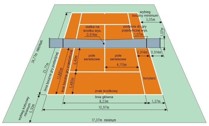 Wymiary kortu tenisowego